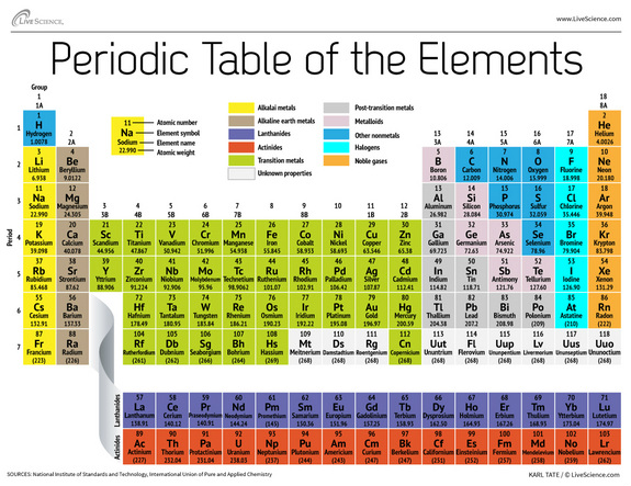 Element Periodic Table Diagram /periodic-table-elements