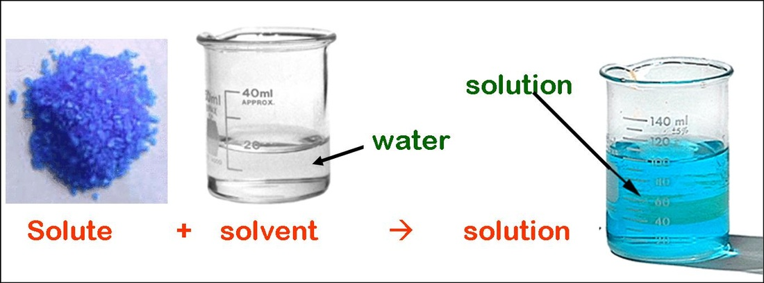 A Salt Water Solution Is An Example Of 95
